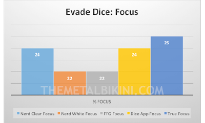 Figure 2: Evade Dice Focus Results: Click for larger version