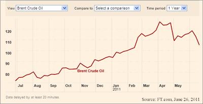 price of wti oil