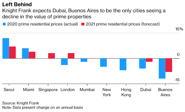 #Dubai Left Behind as World's Prime Property Hotspots Bloom Again - Bloomberg