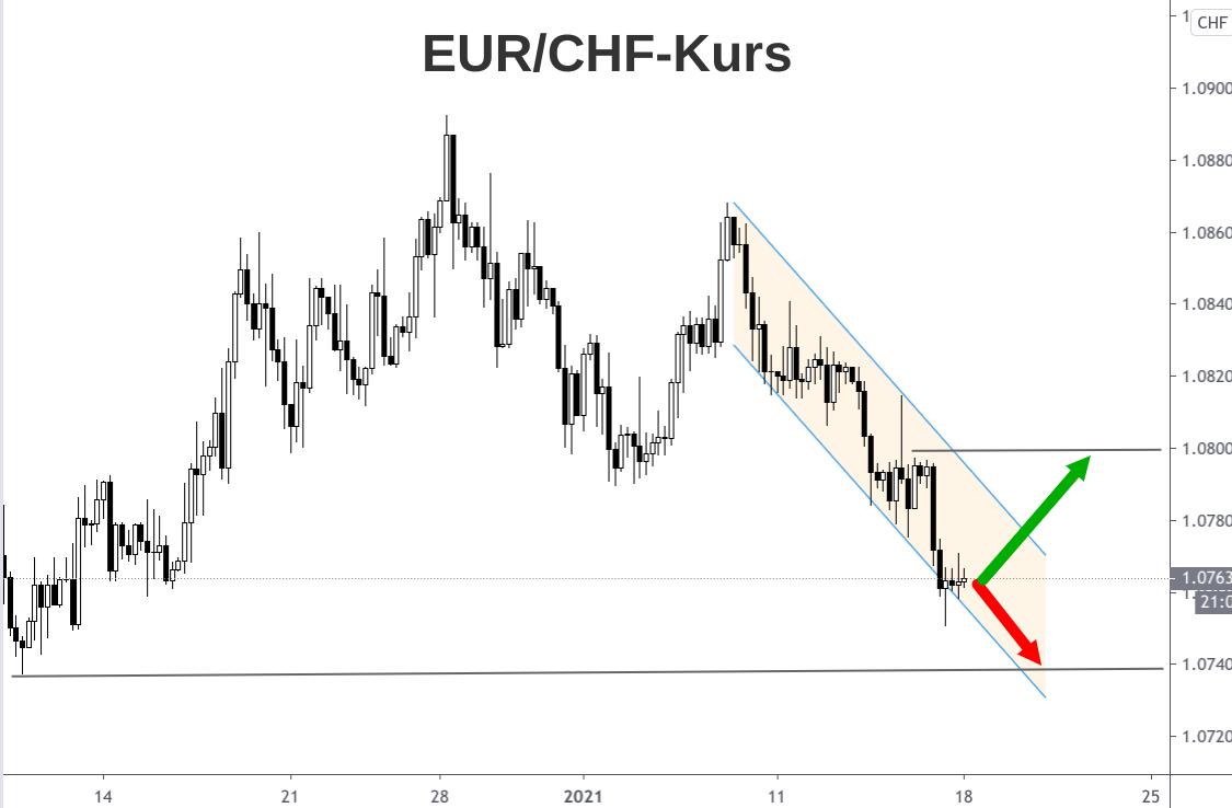 Kerzenchart Kursverlauf Euro Schweizer Franken im Januar 2021