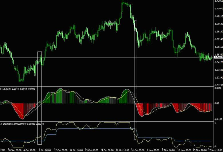 T/p forex