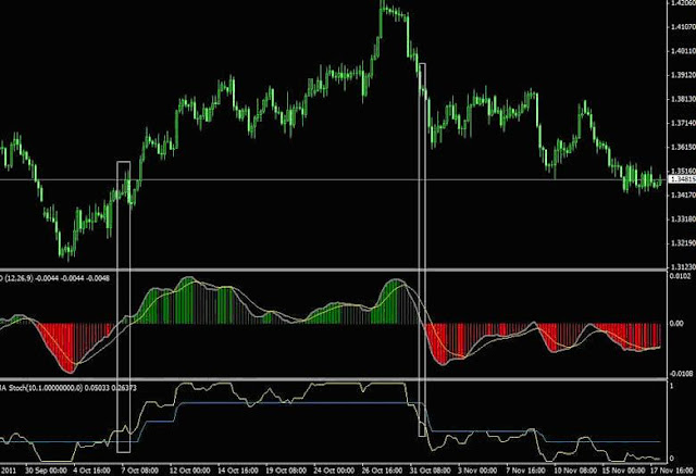 Daily step by step approach forex