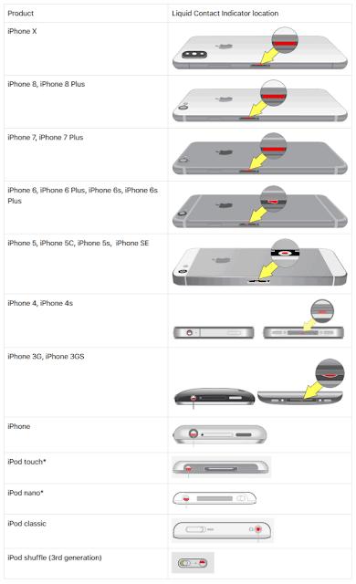 iPhone-Nem-Sensörleri