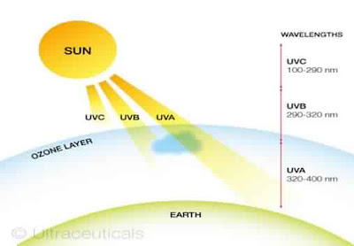 The amount and type of light coming to earth and most of them are deflected back by earth's atmosphere