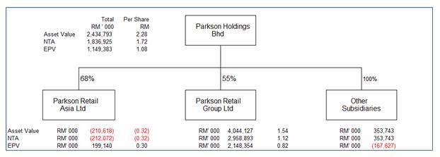 Parkson Look Thru analysis