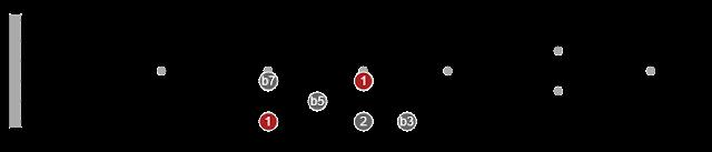 pentatonic scales pdf guitar