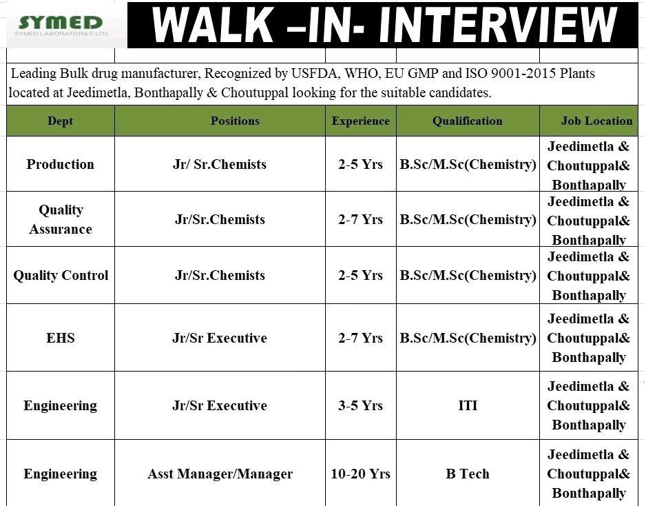Symed Labs Ltd Recruitment 2021 | B.Sc, M.Sc, ITI, B.Tech Candidates | Walk In Interview