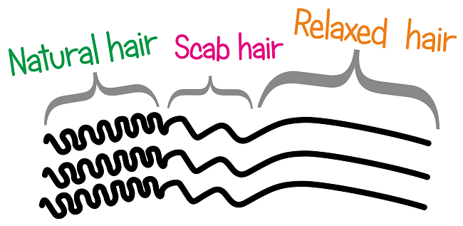 What Is Scab Hair?