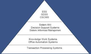 Pendukung Operasi Dalam Sistem Informasi
