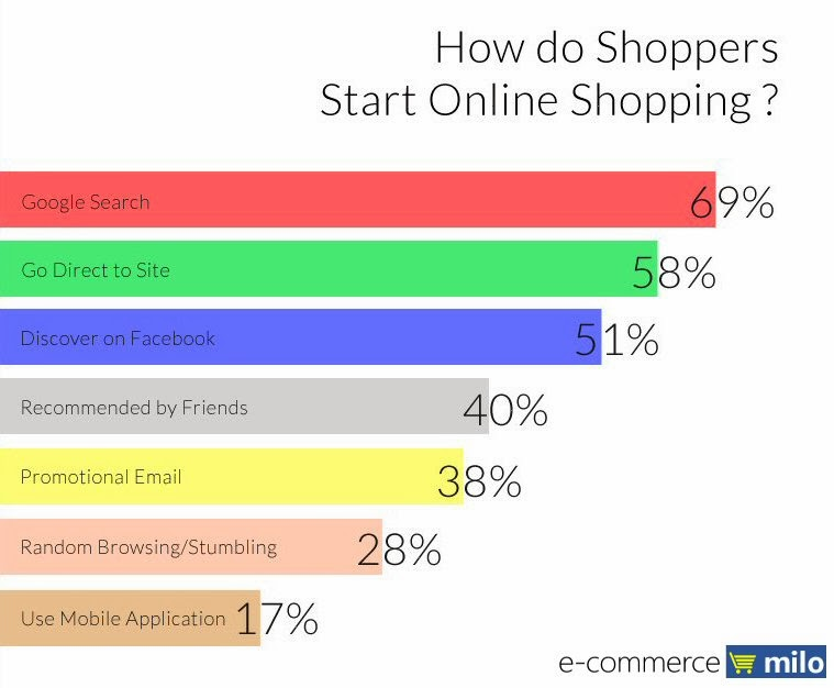 How do Malaysians start online shopping?
