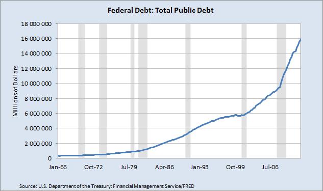 EcPoFi - Economics, Politics, Finance: U S  Debt-to-GDP ratio and