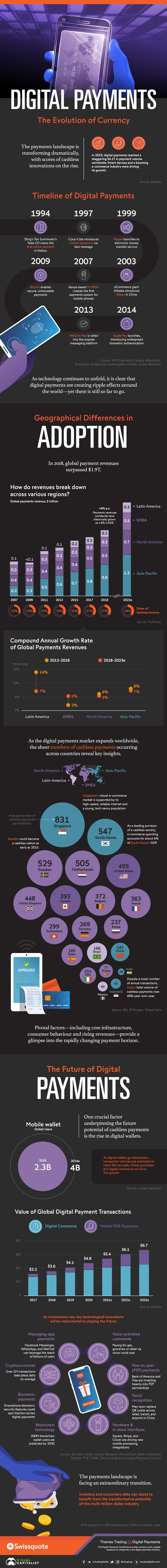 Digital Payments: The Evolution of Currency #infographic
