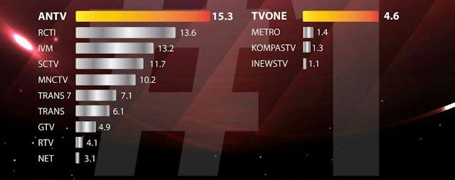Kerap Fitnah Umat Islam, Begini Kondisi Rating Metro TV