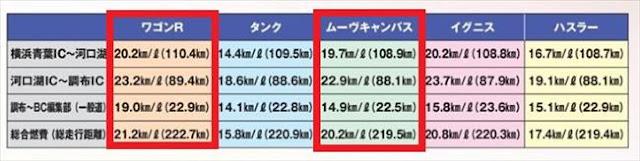 新型ワゴンR キャンバス 実燃費の違いを比較