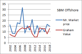Ansgar John / Sinaas: SBM Offshore intrinsic value guesstimate