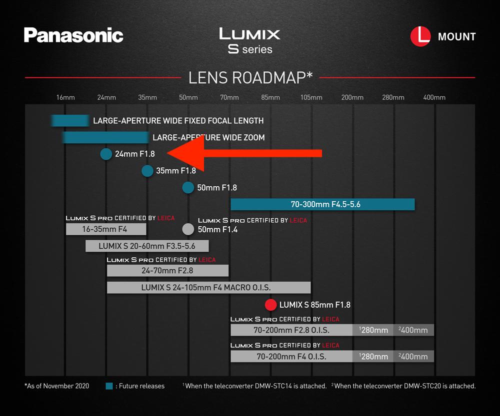 Планы Panasonic по выпуску оптики Lumix S для L-Mount