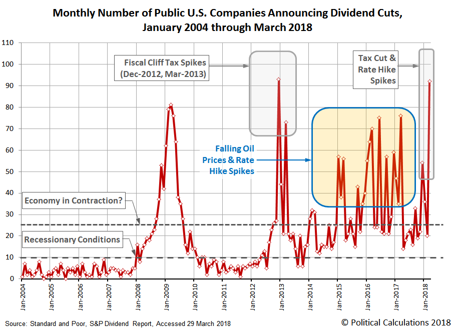 Number of Public U.S. Companies Decreasing Dividends in Each Month from January 2004 through March 2018