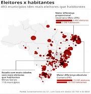 Cresce em 60% o número de cidades com mais eleitores que habitantes