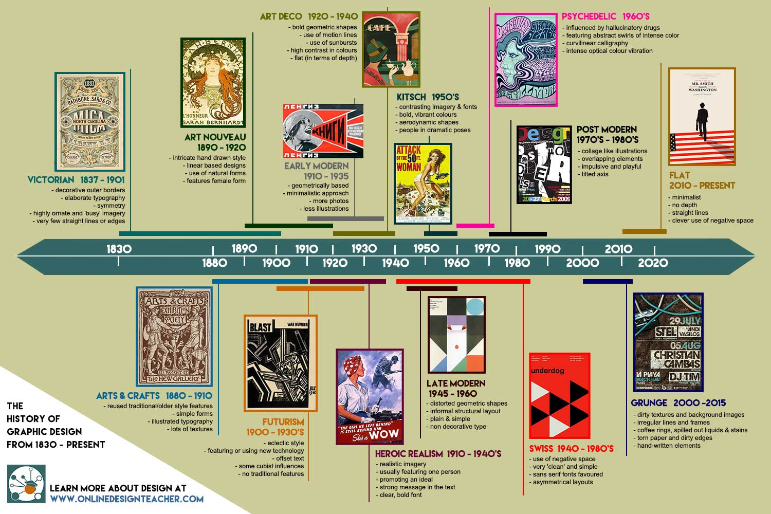 The Graphic Design Timeline   Click To Enlarge