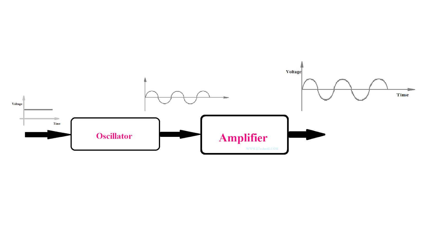 Actual Difference Between Oscillator And Amplifier