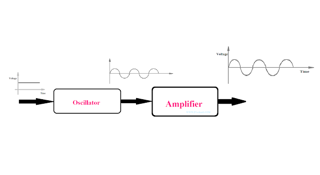 difference between Oscillator and Amplifier