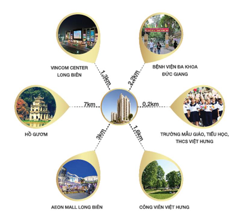 kết nối chung cư rivera park việt hưng