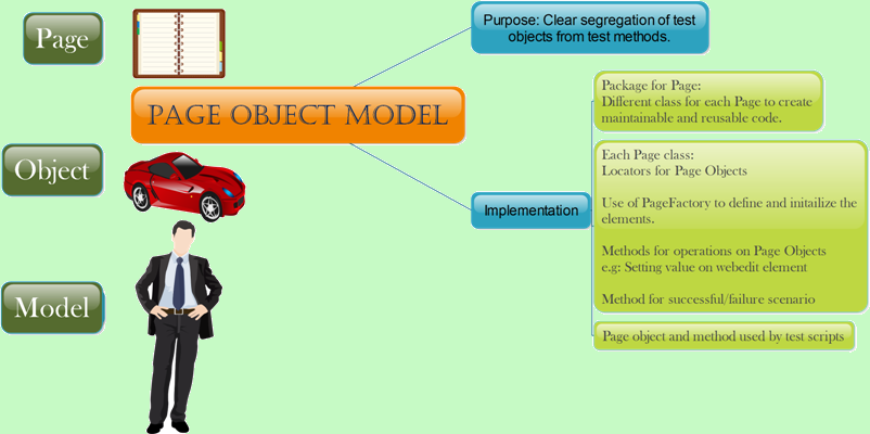 page object model framework in selenium pdf