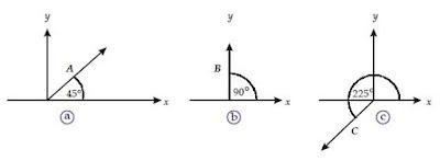 Pengertian, Definisi dan Notasi serta Contoh Gambar Besaran Vektor atau Besaran Skalar Fisika
