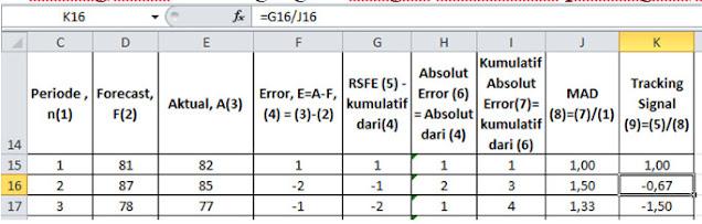 Cara Menghitung Nilai Tracking Signal di Excel