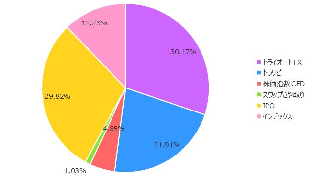 2019年1月の保有商品(割合)