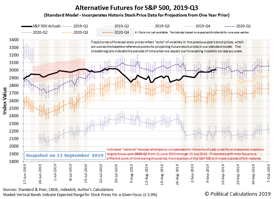 Alternative Futures - S&P 500 - 2019Q3 - Standard Model - Snapshot on 13 Sep 2019
