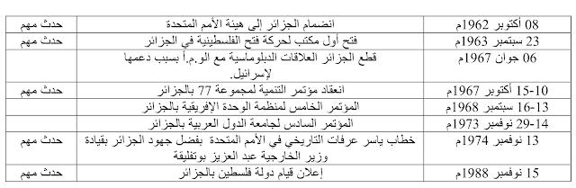 جميع تواريخ الوحدة التعلمية الثانية: الجزائر مابين 1945-1989