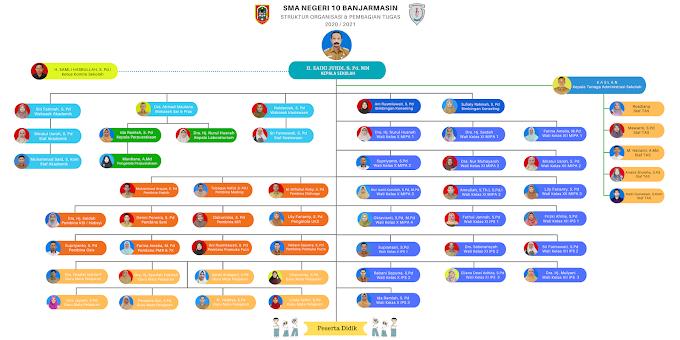 Struktur Organisasi 2020 / 2021