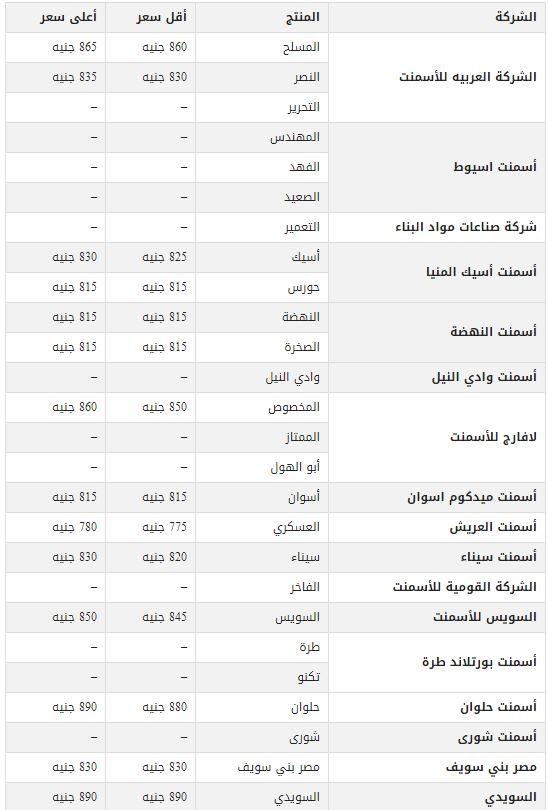 اسعار الحديد والاسمنت اليوم فى مصر سعر طن الحديد والاسمنت فى