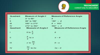 math trigonometry