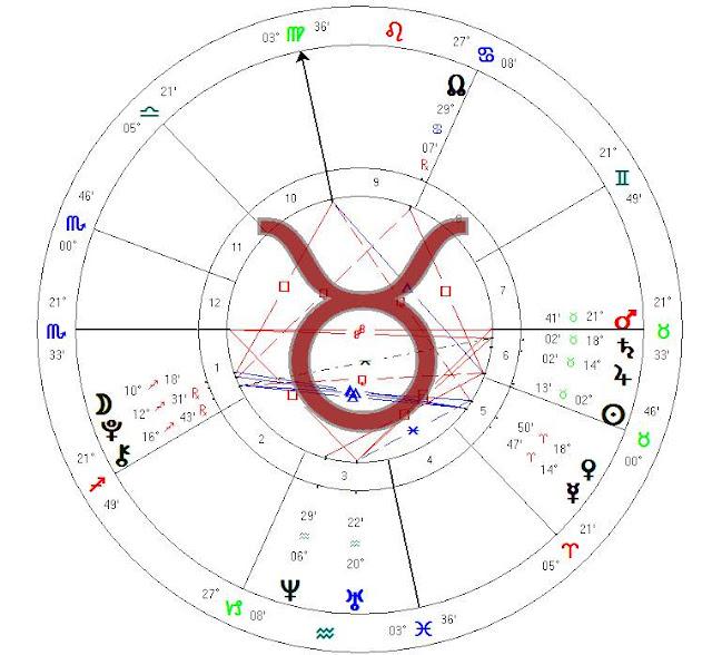Horoscope forecast 2018 - 2019 TAURUS birthday in April