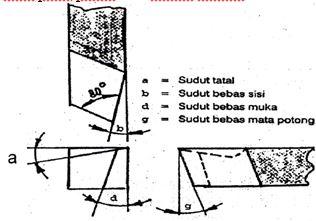 proses pengasahan sudut tatal pada pahat rata kanan