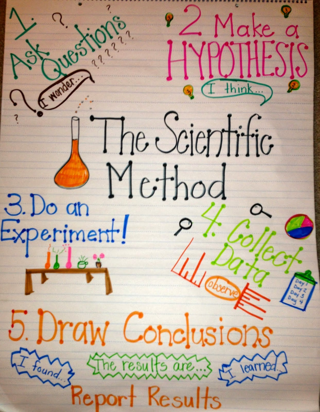 Project Steps: Mrs. Kay Kay's Science Exploration Extravaganza!: The