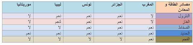 مصادر الطاقة و المعادن على دول المغرب العربي