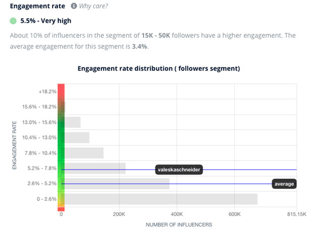 Engagement rate:5 Influencer Metrics that Matter for Your Marketing Campaigns :eAskme