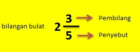 Mengenal Jenis Pecahan dan contohnya Dalam Matematika Dasar