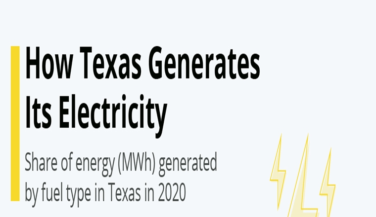 How Texas Generates Its Electricity #infographic