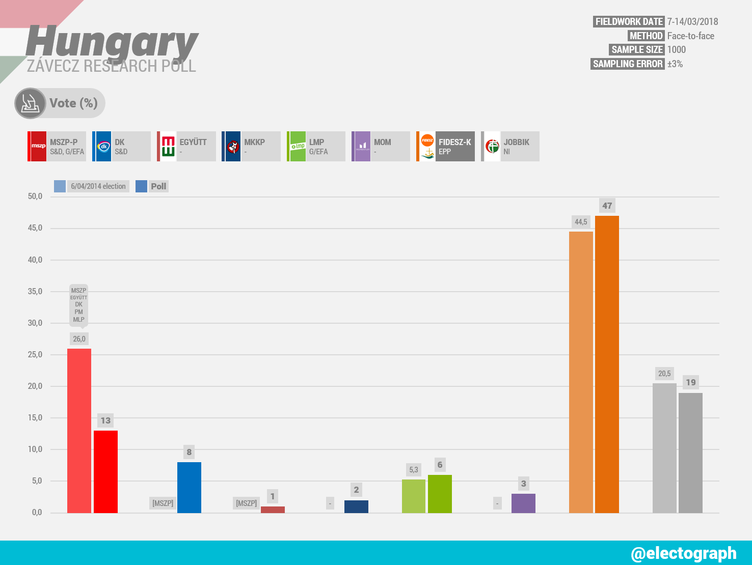 HUNGARY Závecz Research poll chart, March 2018
