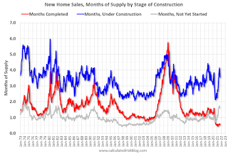 New Home Sales Stage of Construction
