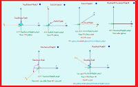 بحث حول الزوايا وقياساتها.