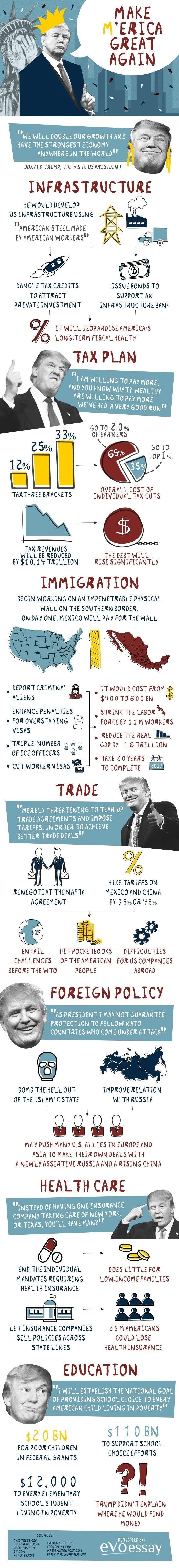 Make America Great Again? #infographic