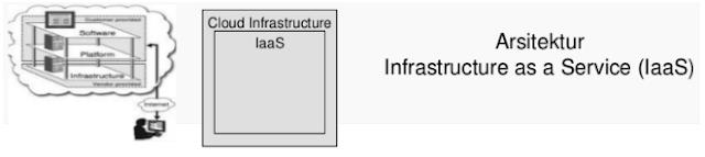 Infrastruktur As A Service