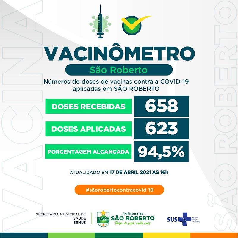 São Roberto atinge 94,5% de aplicação das doses de vacinas recebidas