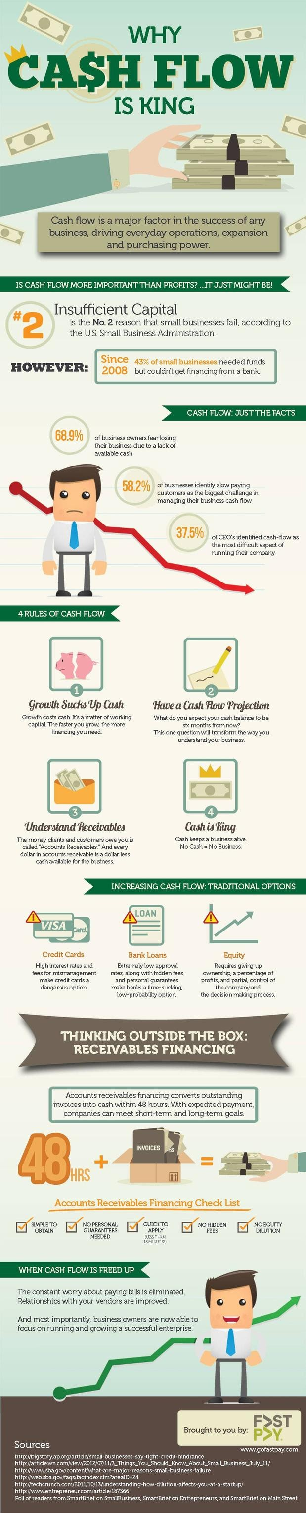 The Importance Of Cash Flow Management #infographic