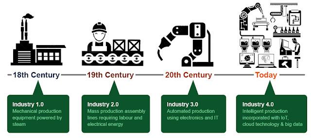 Kepentingan Sosio Pendidikan Dalam Arus Revolusi Industri 4.0,